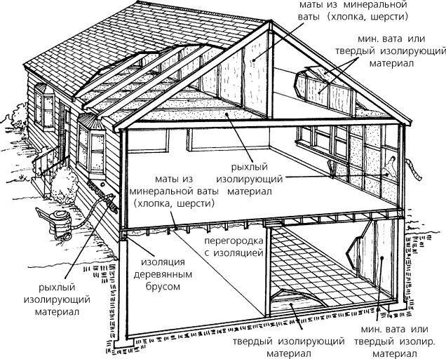 Фото - Утеплення основних конструкцій садового будинку