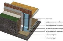 Схема утеплення стін і перекриття льоху з гідроізоляцією.