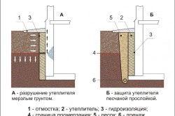 Схема утеплення підвальних стін для запобігання витокам тепла.