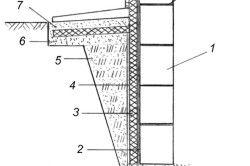 Схема утеплення стін підвалу