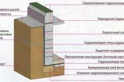 Теплоізоляція та гідроізоляція підвалу