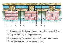 Схема утеплення деревяної підлоги в лазні