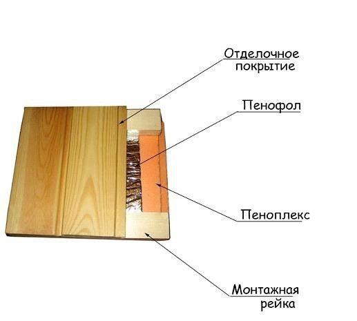 Схема утеплення підлоги керамзитом