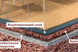 Спосіб утеплення підлоги керамзитом