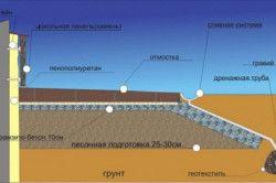 Схема утеплення фундаменту