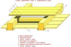 Схема утеплення підлоги деревяного будинку
