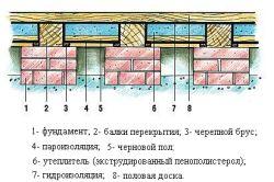 Фото - Утеплення підлоги заміського будинку