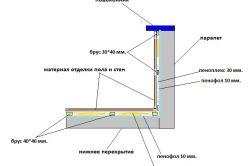 Фото - Утеплення стелі на балконі і лоджії: вибір матеріалу