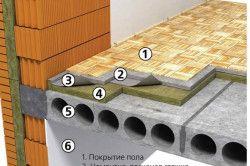 Схема утеплення підлоги над неопалюваним підвалом.