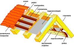 Схема утеплення даху