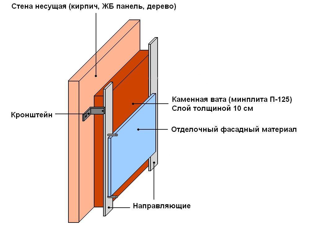 Схема ефективного утеплення лазні зсередини - варіант 1