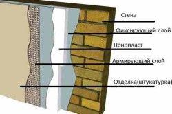 Схема утеплення стін лазні зовні - варіант 2