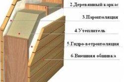 Схема утеплення стін лазні - варіант 3
