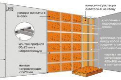 Утеплення стін будинку з газосилікатних блоків
