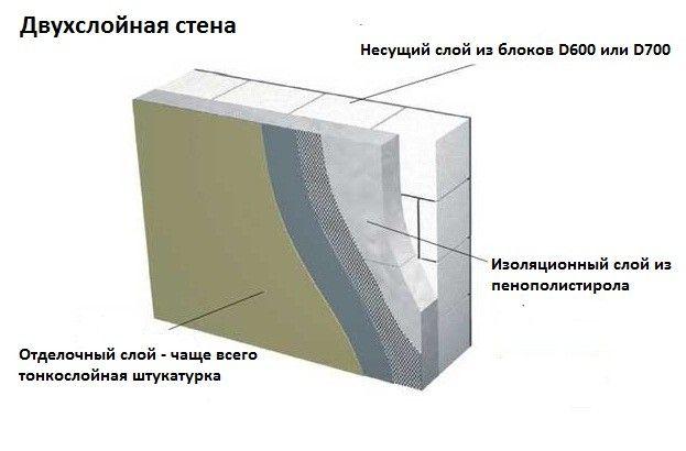 Схема утеплення стін з газосилікатних блоків