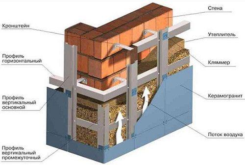 Схема утеплення зовнішніх стін.