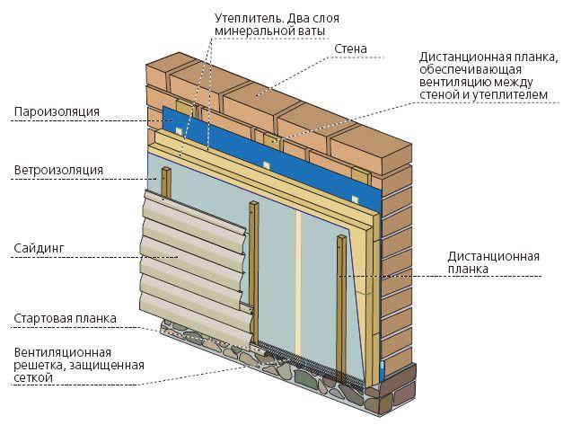 Схема утеплення стіни під сайдинг.