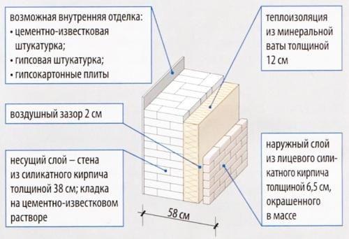 Двошарова стіна з утепленням мінеральною ватою.