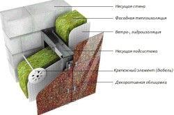 Схема теплоізоляції зовнішньої стіни будинку