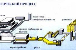 Схема виробництва мінеральної вати