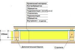 Схема теплоізоляції перекриття