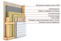 Схема утеплення стін