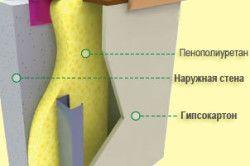 Схема утеплення стін пінополіуретаном