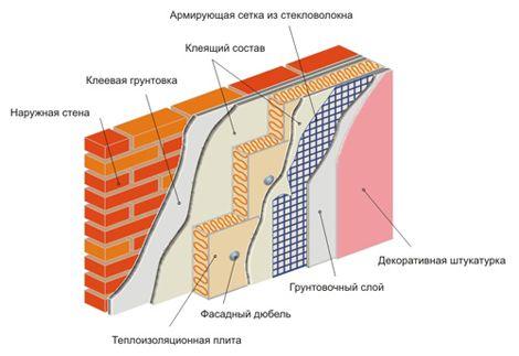 Фото - Утеплення стін пінопластом