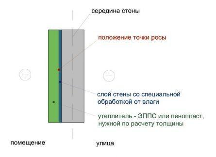 Утеплення стіни зсередини пінопластом