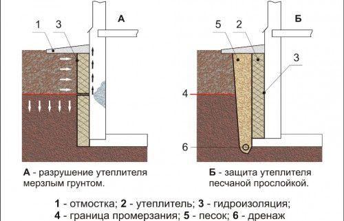 Фото - Утеплення стін підвалу або льоху зсередини