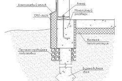 Розріз - схема фундаменту на палях