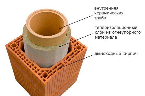 Фото - Утеплення труб димоходу