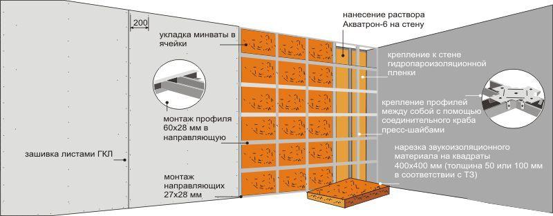 Утеплення внутрішніх стін квартири