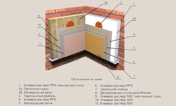 Схема утеплення стін зсередини.