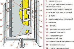 Схема залізних дверей з огнестойской теплоізоляцією