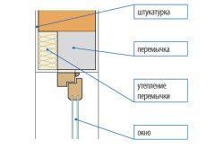 Схема утеплення перемички