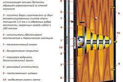 Схема сталевих дверей з гумовим ущільнювачем