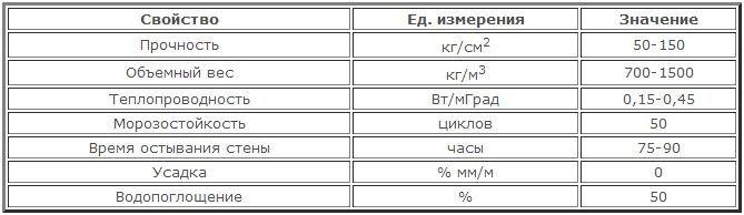 Технічні характеристики керамзиту.