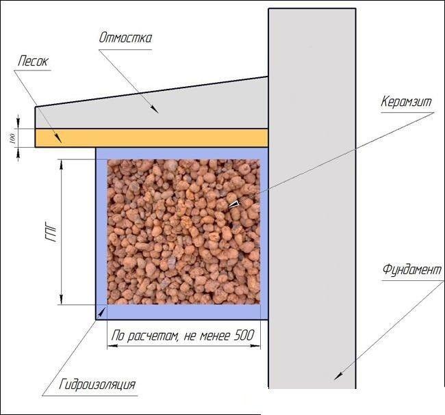 Схема утеплення деревяної підлоги керамзитом.