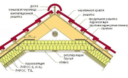Фото - Утеплювач для мансардного даху