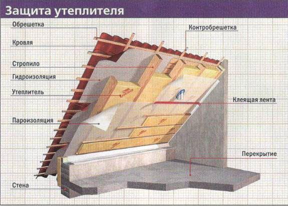 Фото - Утеплювачі для даху