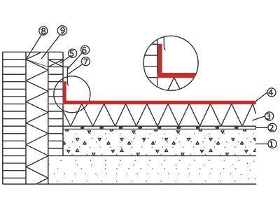 Фото - Вузол плоского даху: пристрій і особливості