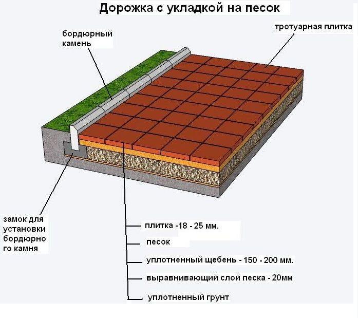 Схема укладання тротуарної плитки на пісок