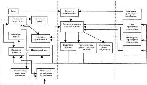 Схема процесів при твердненні бетону