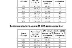 Таблиця складу та пропорцій бетону з цементу
