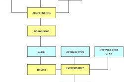 Схема компонентів для виготовлення цементу