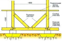 Схема монтажу вузлів альтанки