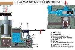 Пристрій і принцип роботи гідравлічного домкрата