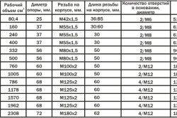 Таблиця характеристик домкратів
