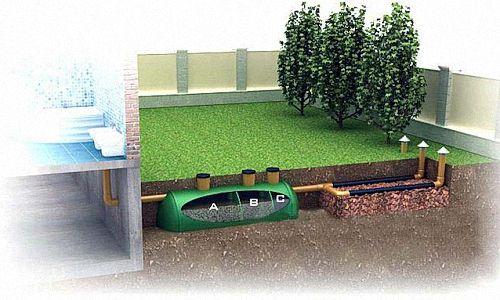Фото - Варіанти локальної каналізації для заміського будинку